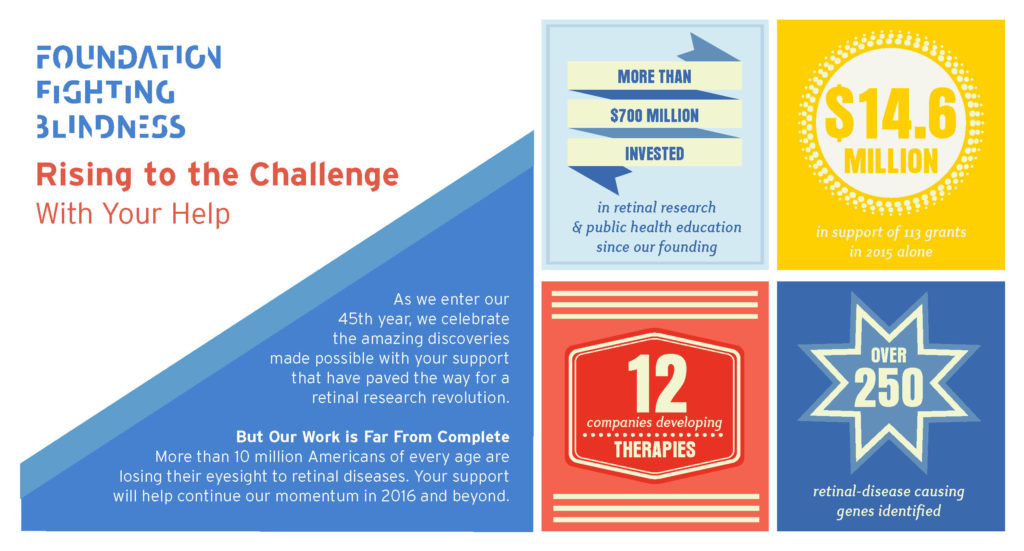 Foundation Fighting Blindness infographic Rising to the Challenge